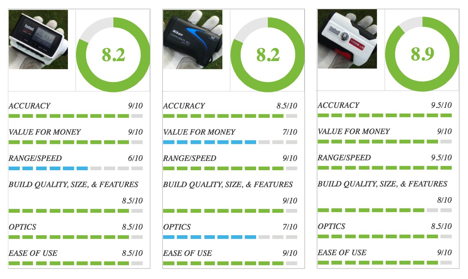 Golf Rangefinder ranking from field test